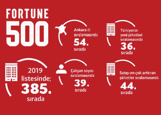 Fortune 500 Türkiye 2020 Listesinde Türkiye'nin En Büyük Şirketleri Açıklandı